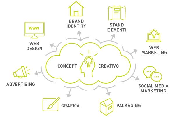 makelab grafica e comunicazione integrata